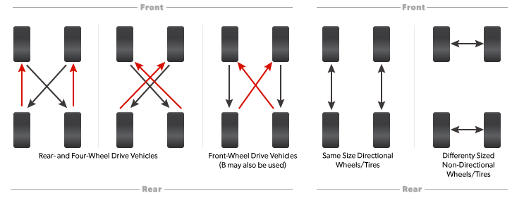Rotation tire patterns for 5 vehicle types